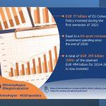 Politica di coesione: i dati sull'attuazione del primo semestre 2021